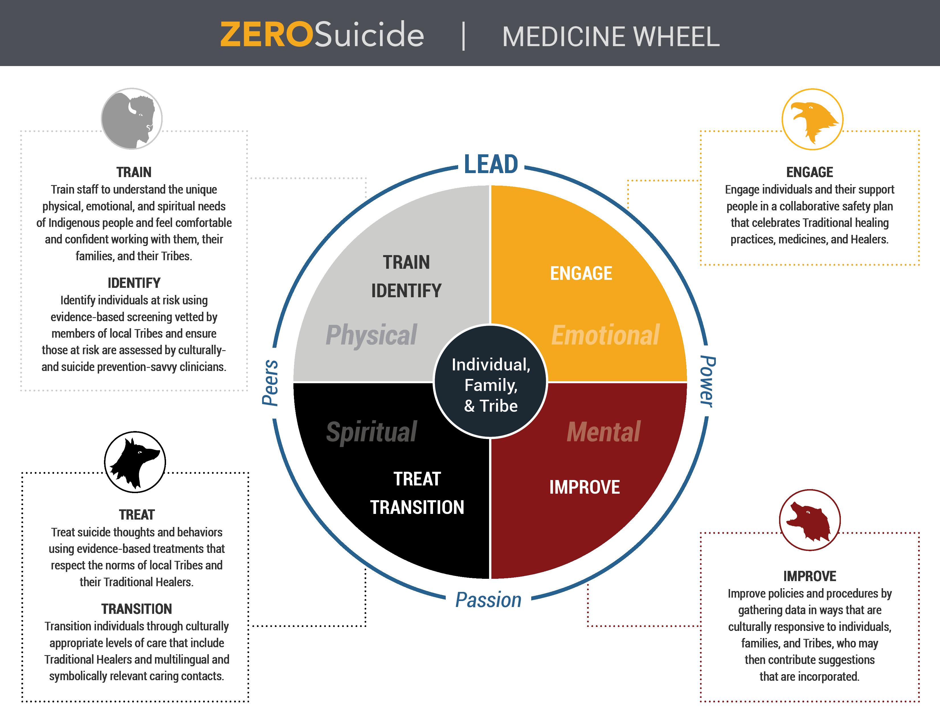Zero Suicide in Indian Country Medicine Wheel