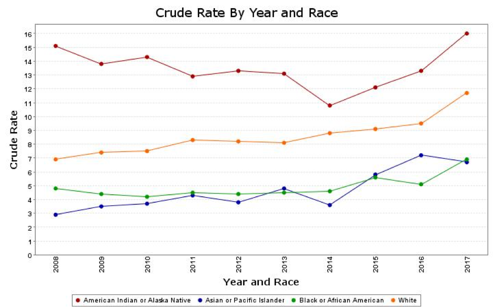 Crude Rate by Year and Race