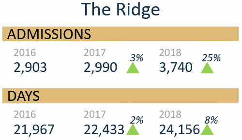 The Ridge Admissions 2016 2,903 2017 2,990 up 3% 2018 3,740 up 25% Days 2016 21,967 2017 22,433 up 2% 2018 24,156 up 8%
